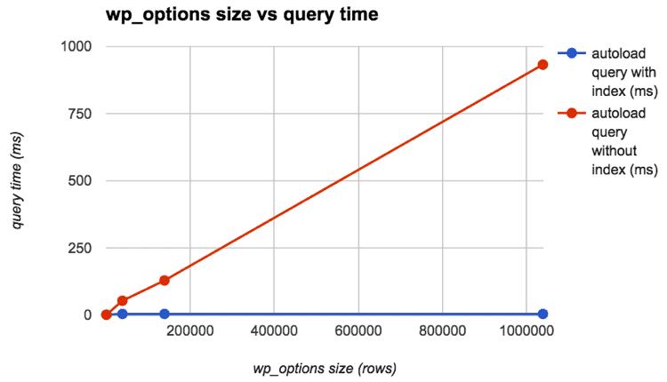Tempo de consulta de wp_options