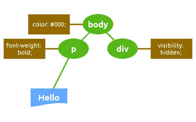 Estrutura da árvore de renderização