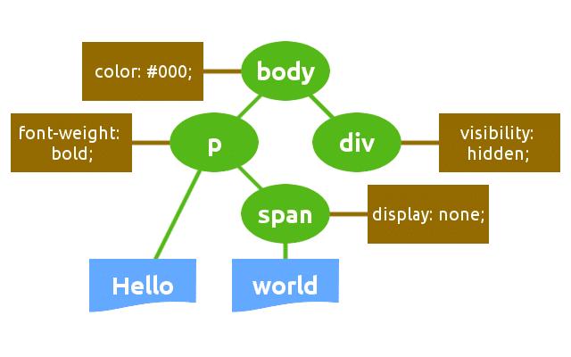 Estrutura CSSOM