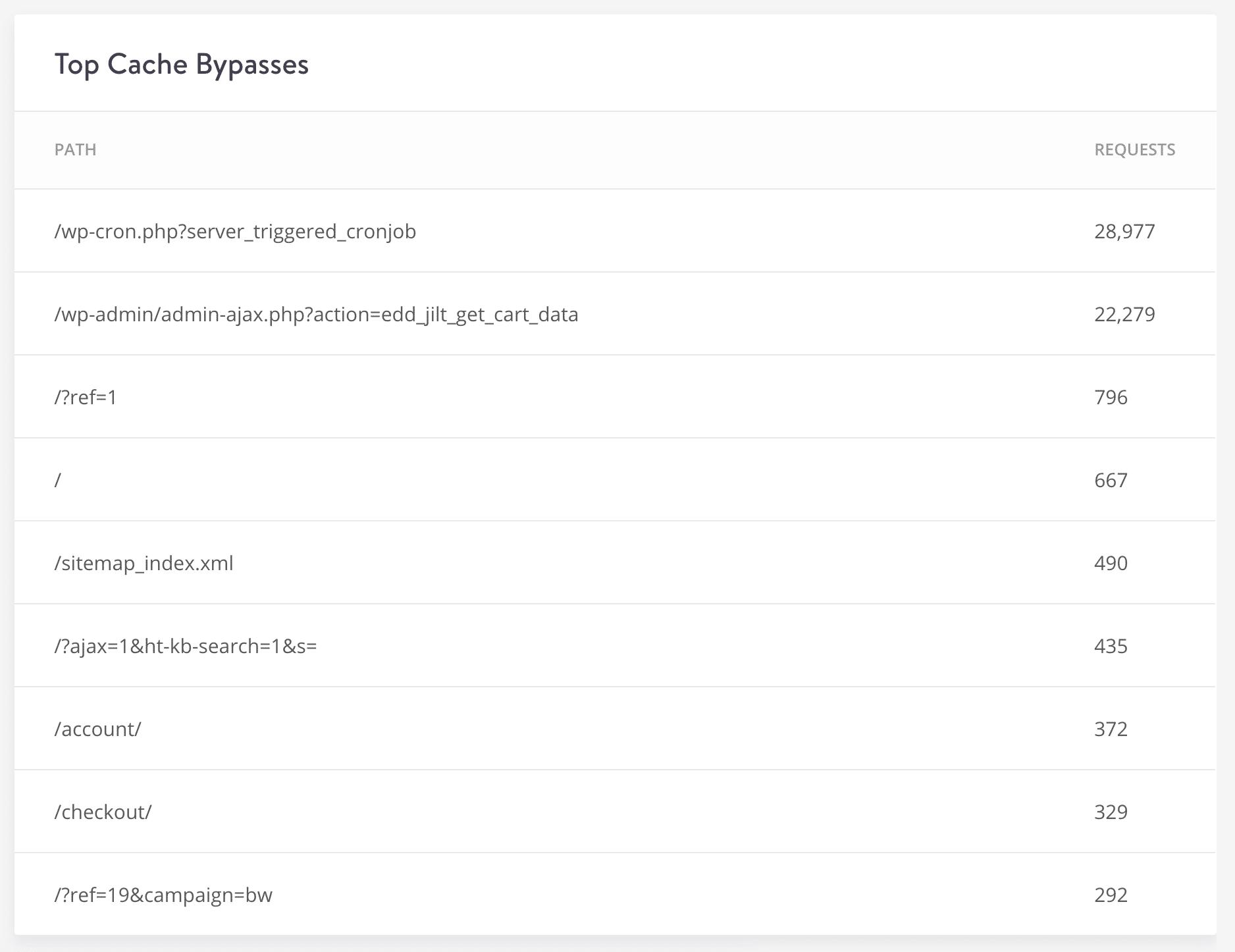 Desvios do cache superior do WordPress