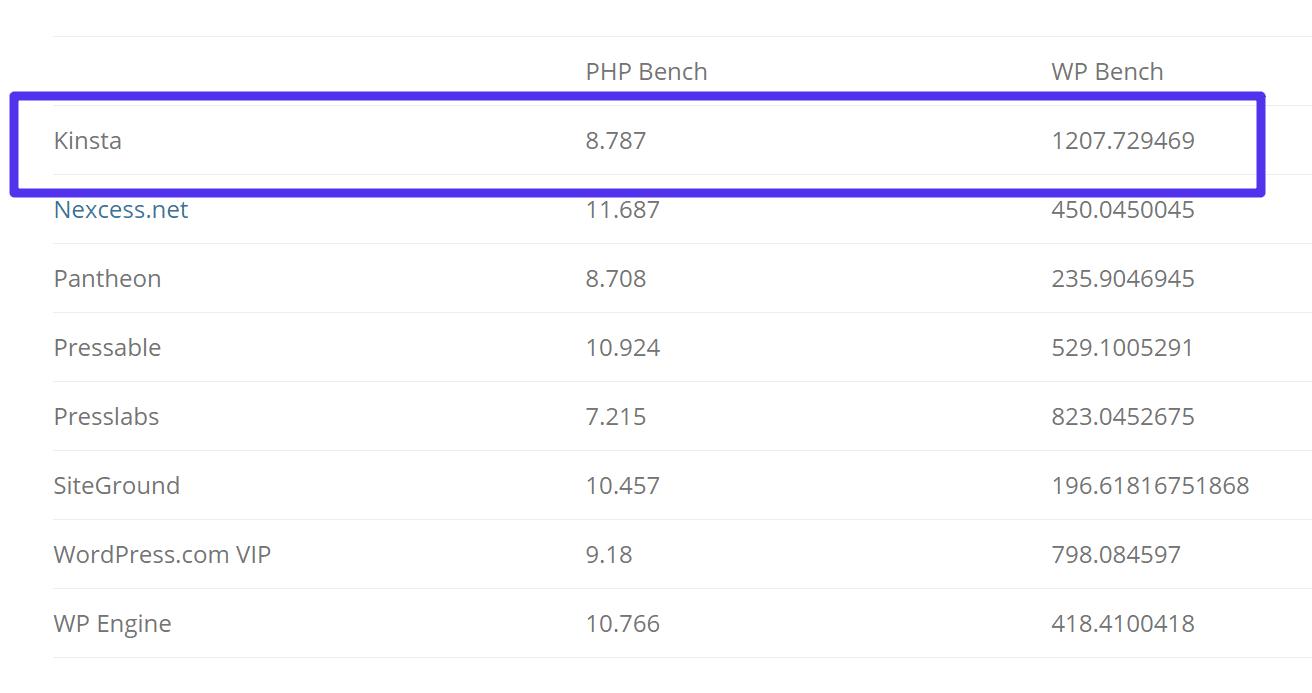 Banco de PHP e banco WP