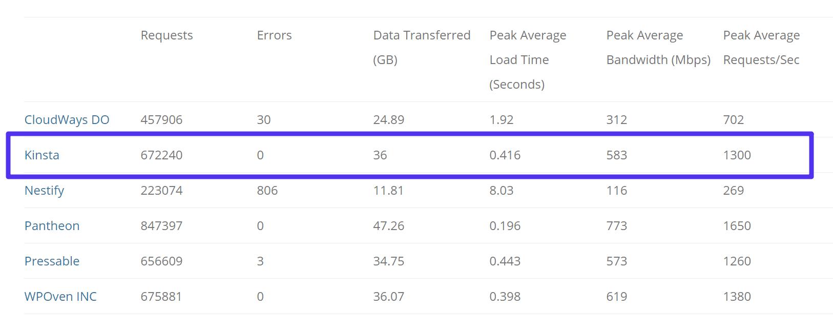 Testes de Load Impact