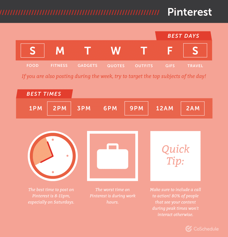 Melhores momentos para postar no Pinterest (Img src: CoSchedule)