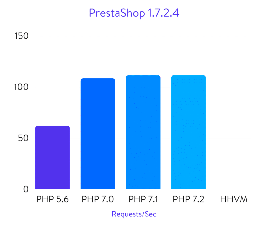 Benchmarks da PrestaShop