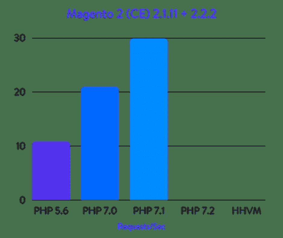 Benchmarks do Magento 2