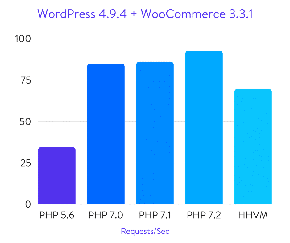 Benchmarks do WordPress + WooCommerce