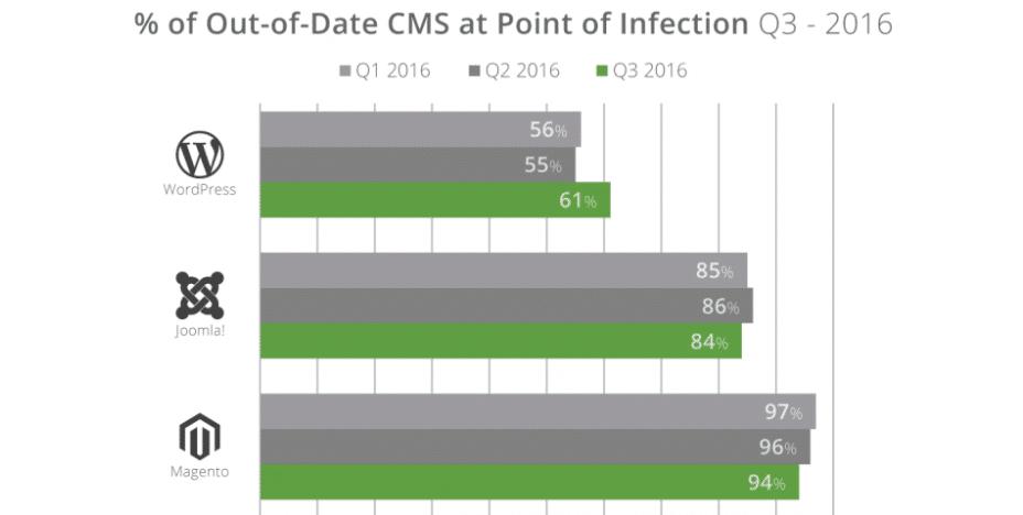 % de CMS desatualizado quando pirateado