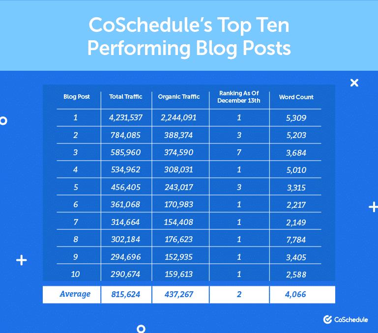 Posts de blogue de melhor desempenho