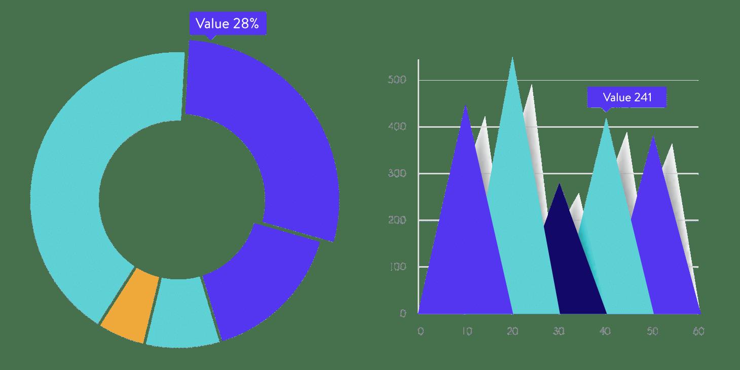 Gráficos e gráficos