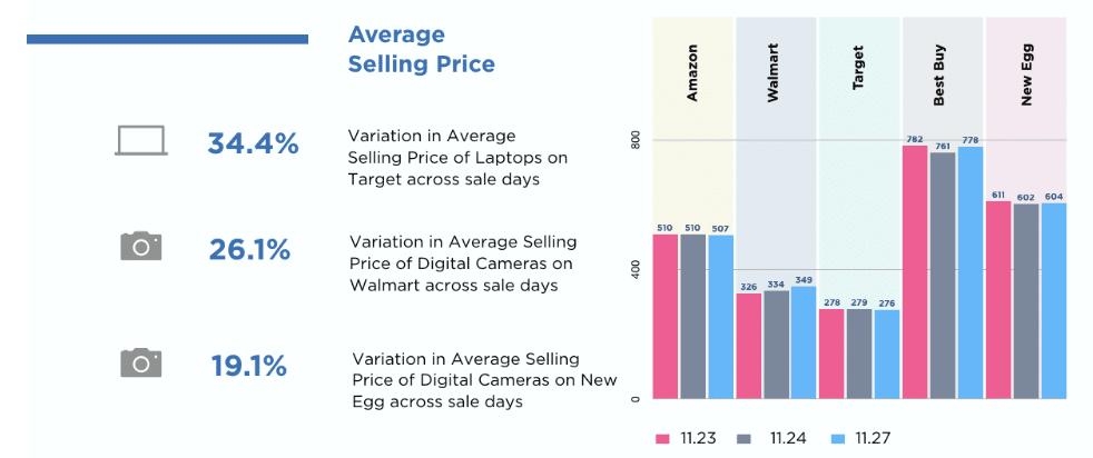 Preço médio de venda