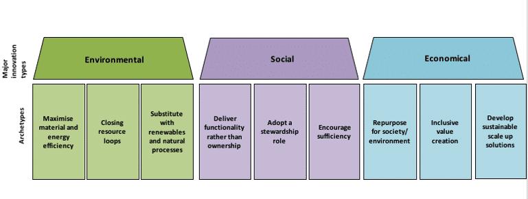 Nove arquétipos de modelos de negócios sustentáveis