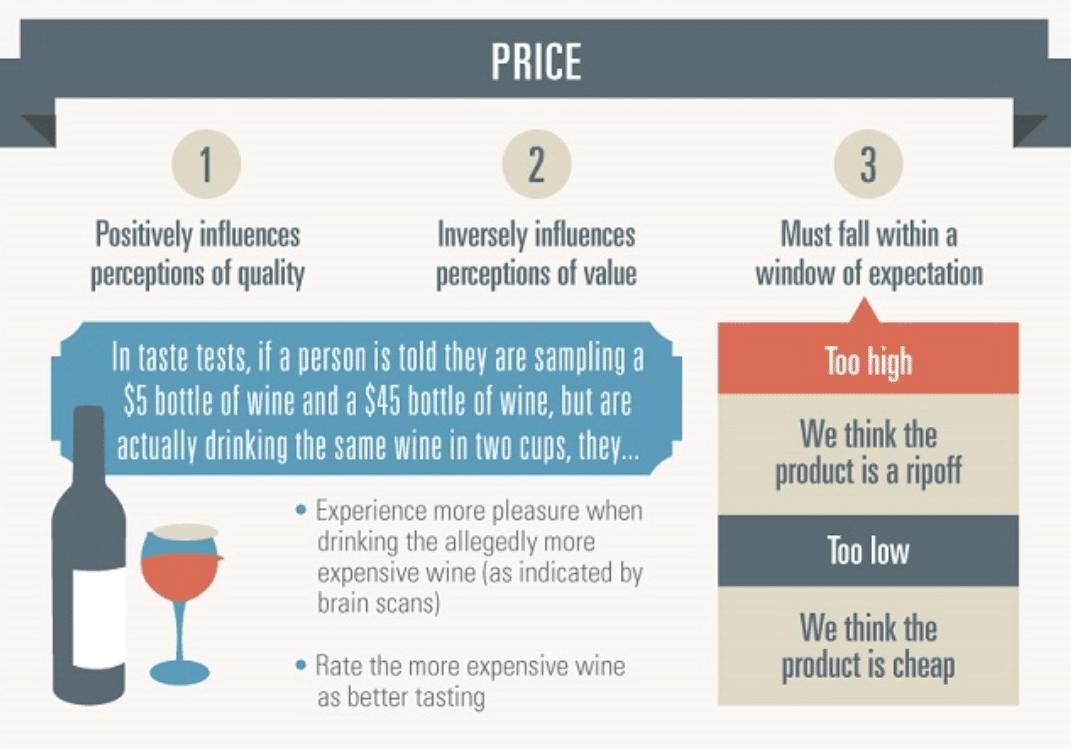 Percepção do preço ao consumidor