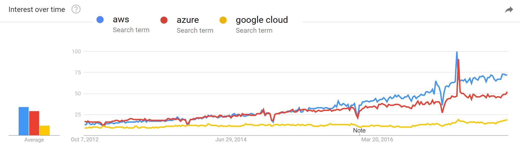 Tendências do Google sobre provedores de computação em nuvem
