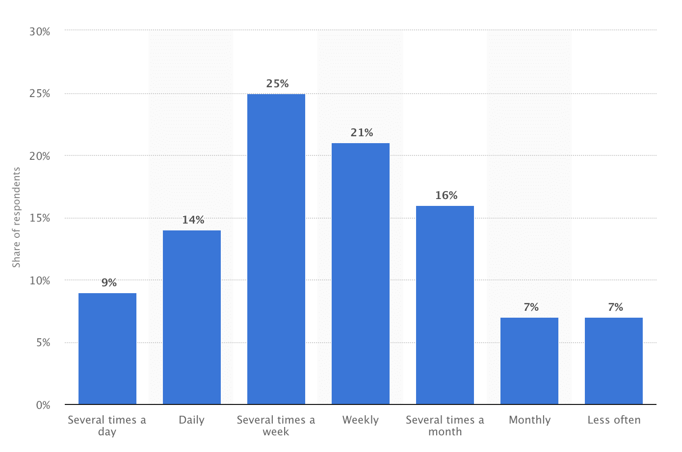 Frequência dos utilizadores móveis do LinkedIn