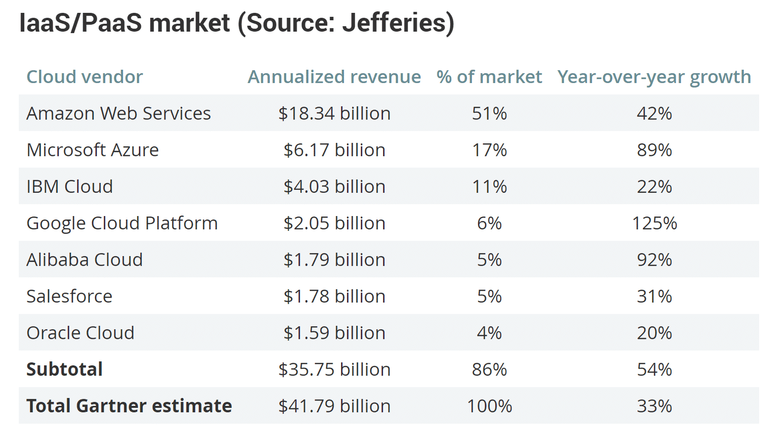 Google Cloud vs AWS (IaaS/PaaS market) Fonte: MarketWatch