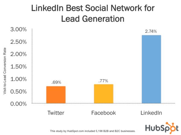 LinkedIn geração de leads