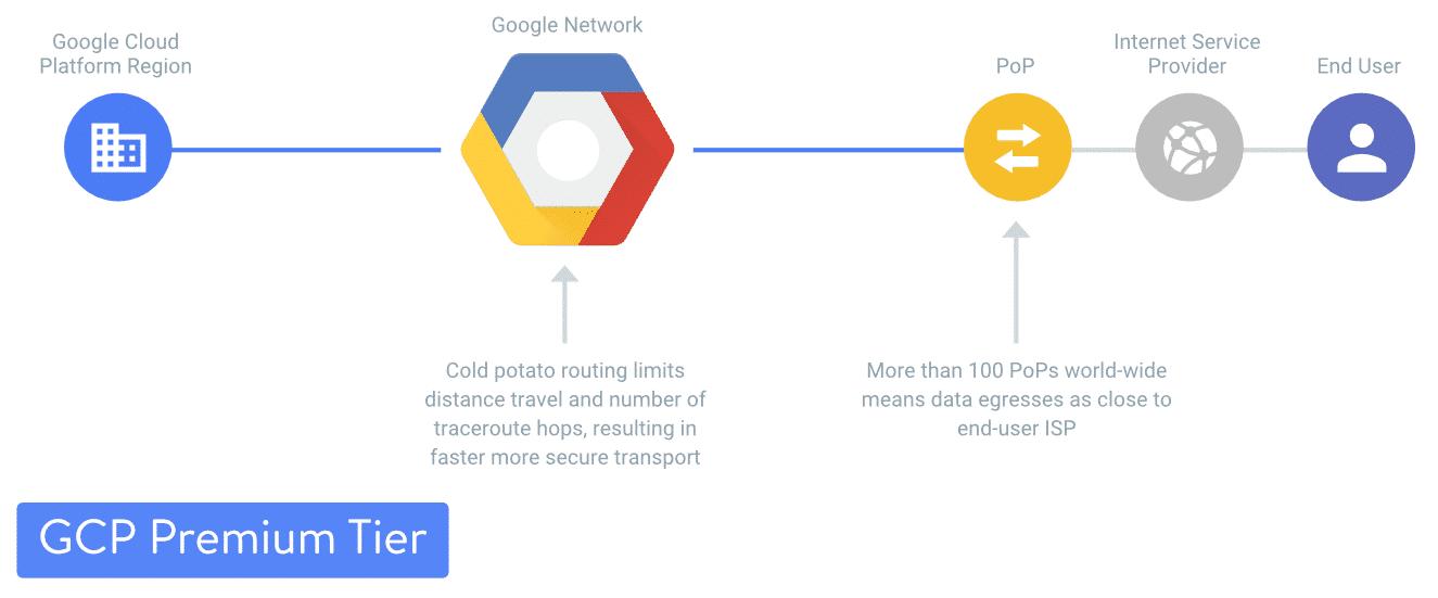 Nível padrão do Google Cloud Platform