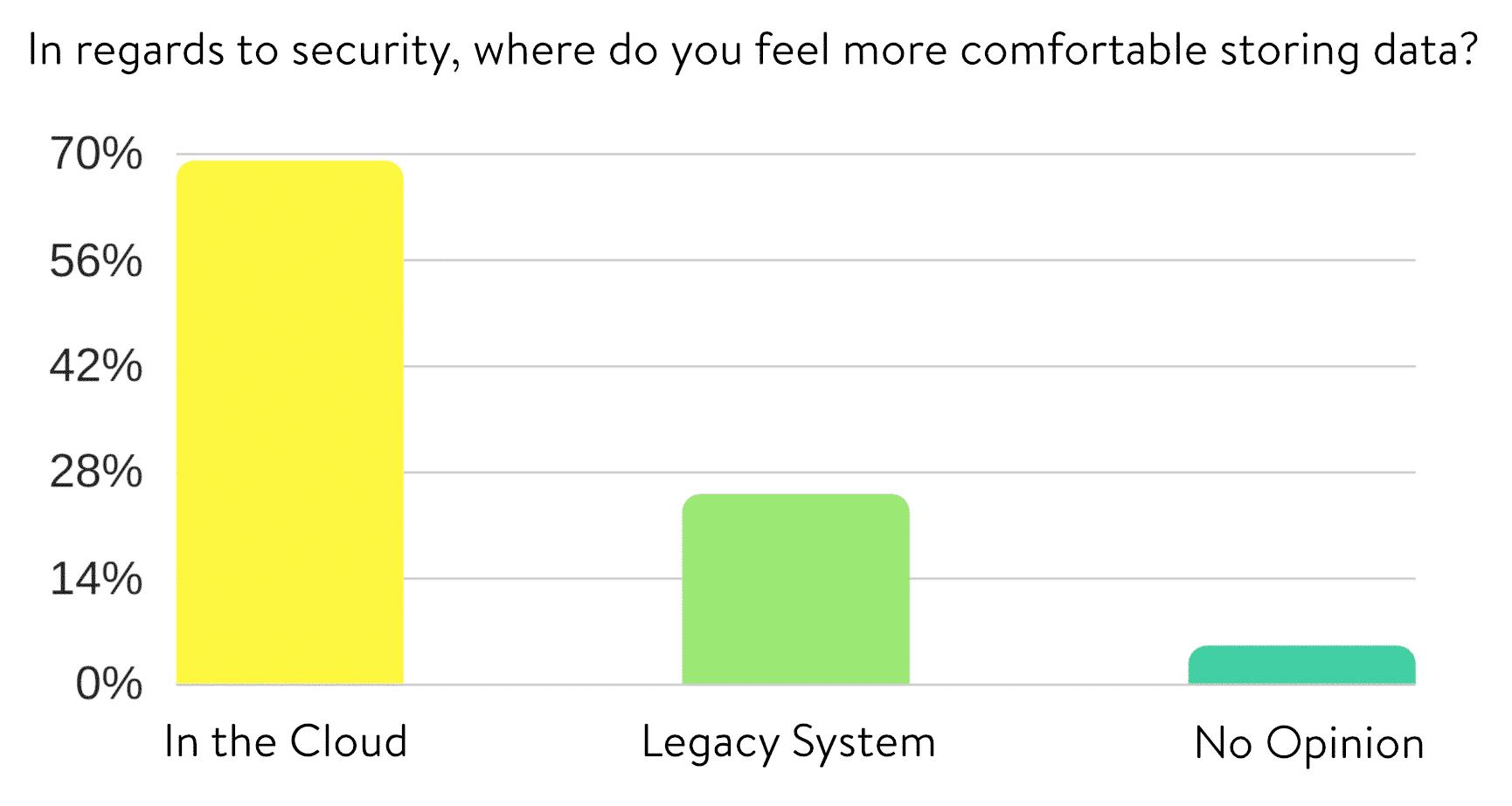 Segurança na computação em nuvem (Fonte de dados: Pesquisa anual da Clutch)
