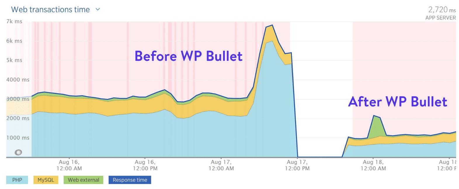 Antes e depois do WP Bullet