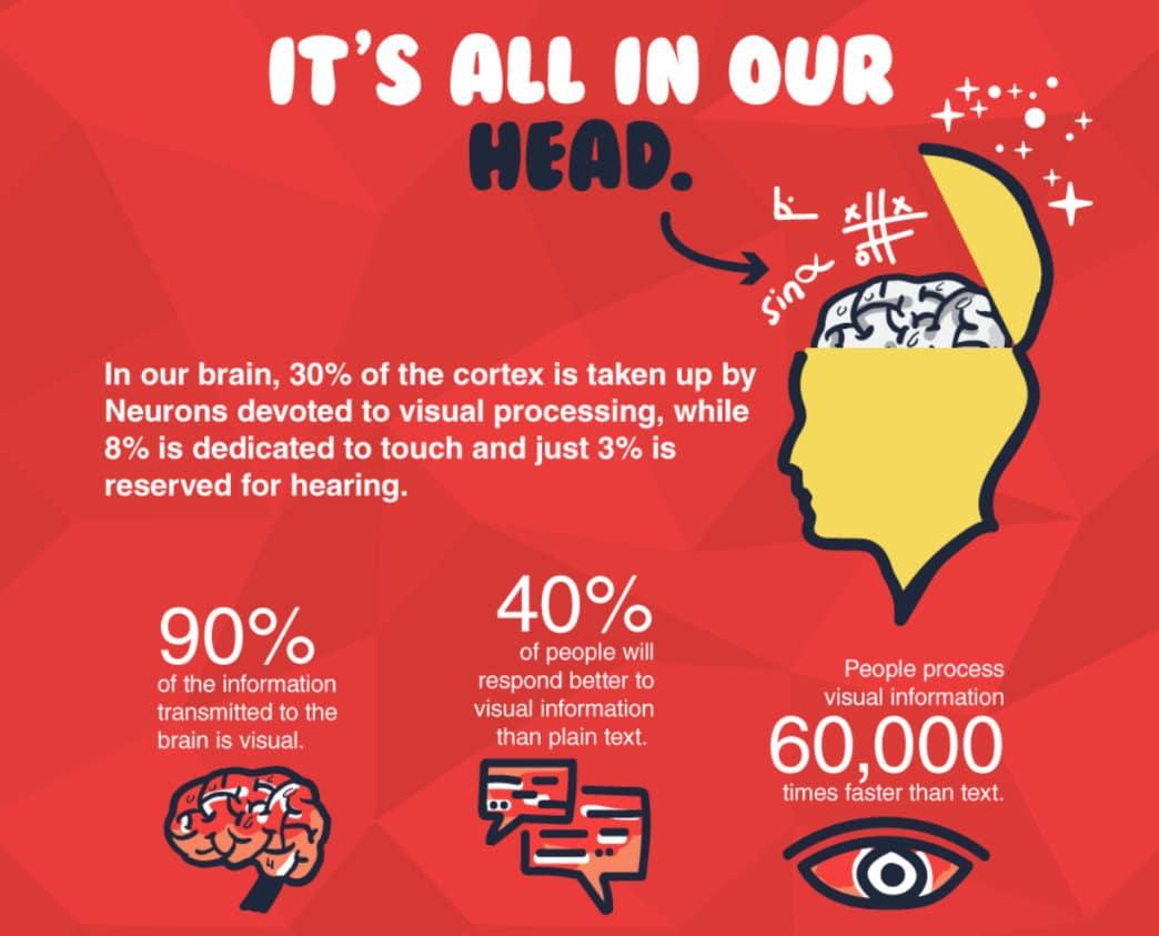 Informação visual