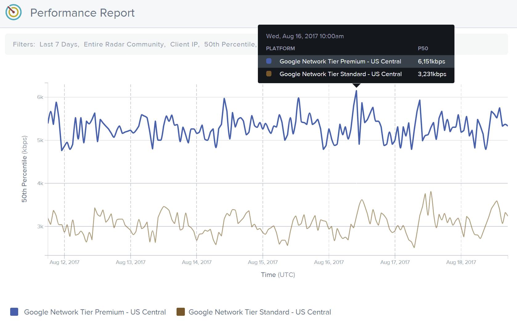 Taxa de transferência da camada premium vs camada padrão do Google Cloud
