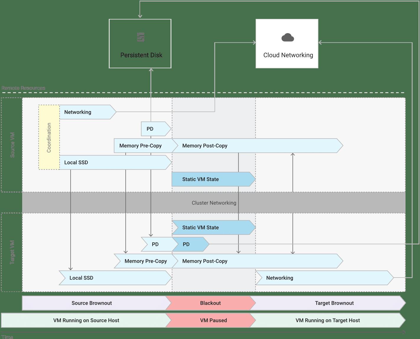 Migração de VM em tempo real no Google Cloud