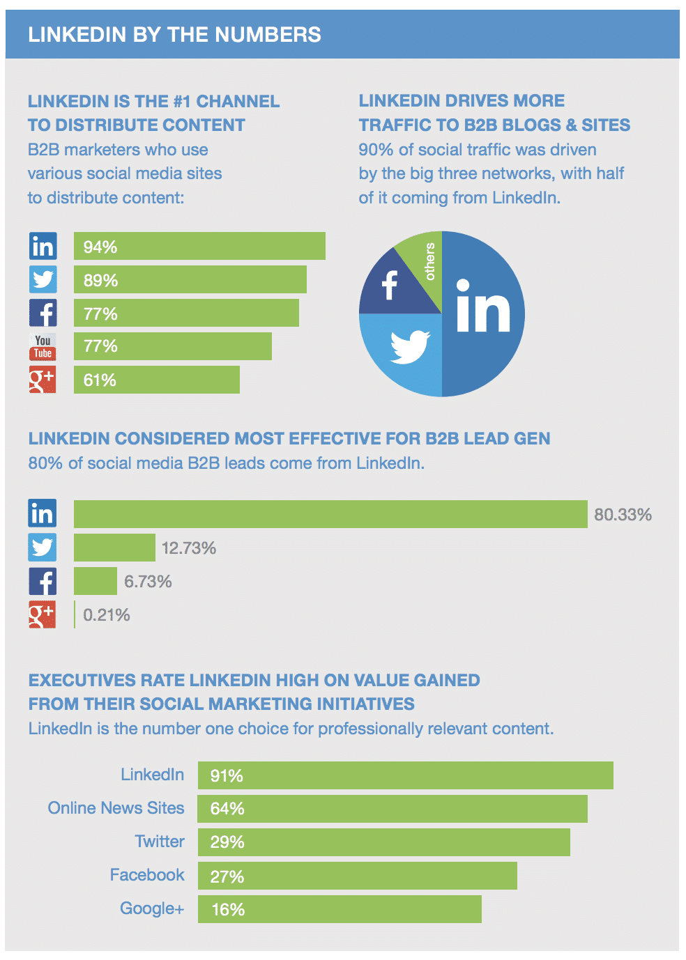 Estatísticas do LinkedIn