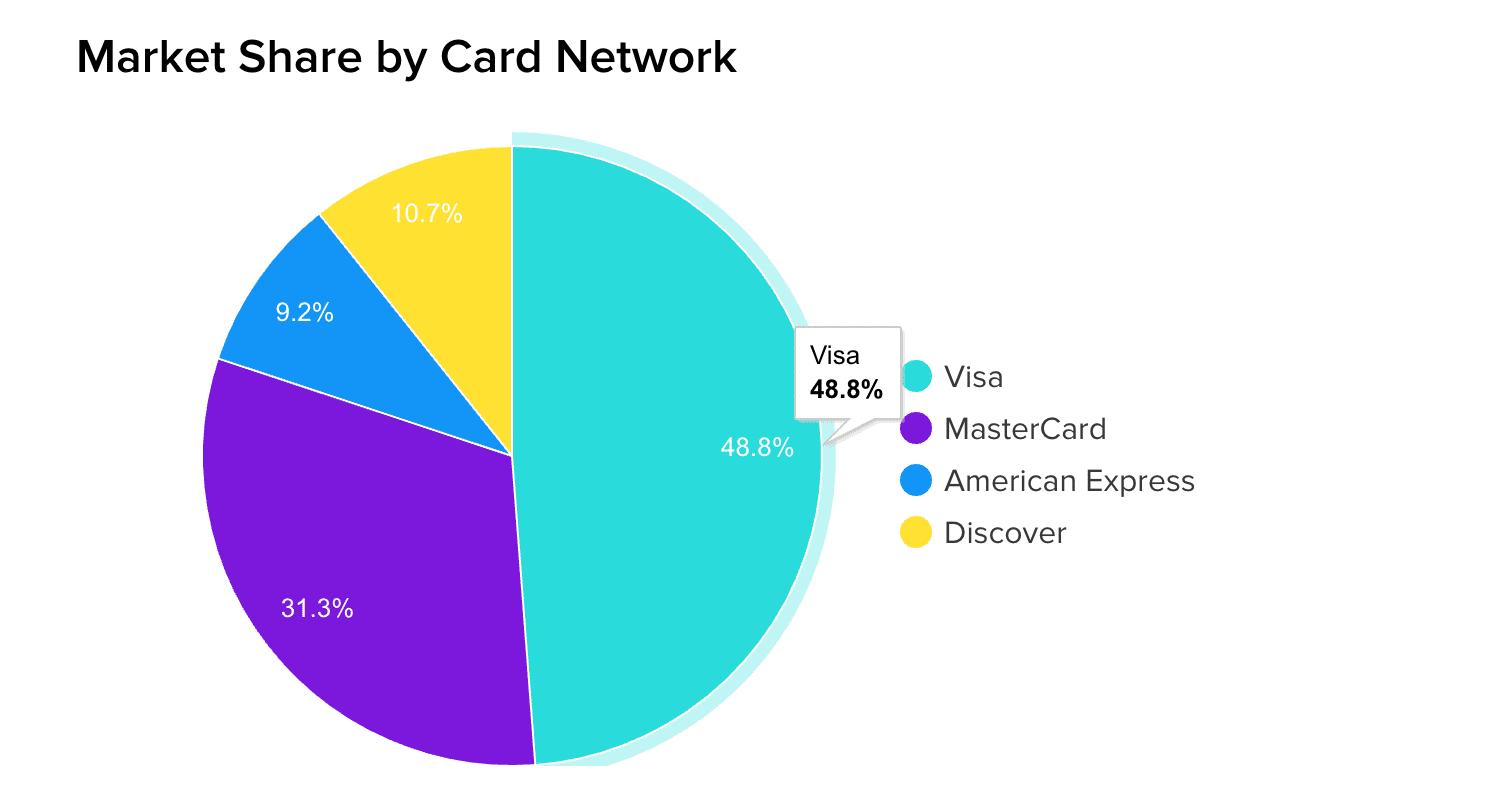 Quota de mercado por rede de cartões