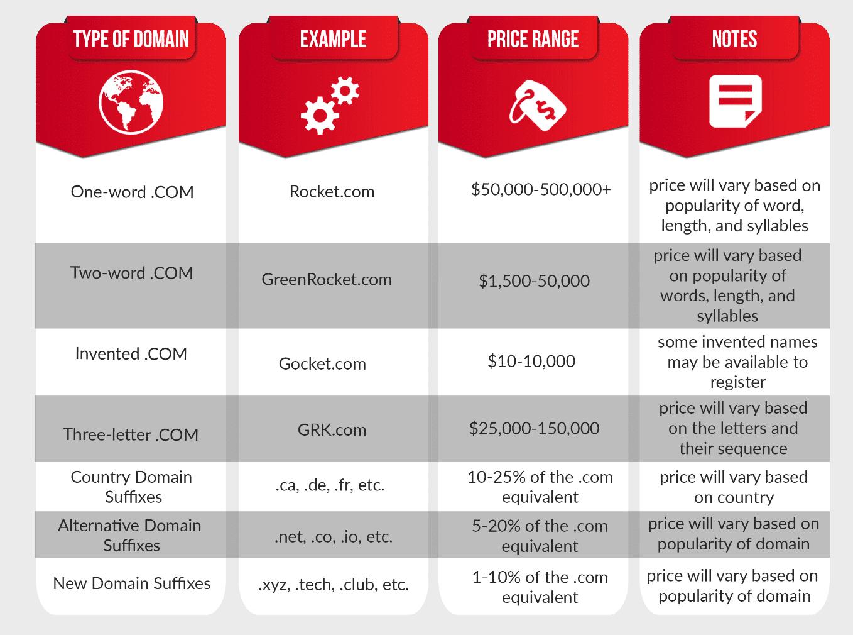 Faixa de preço das extensões de domínio