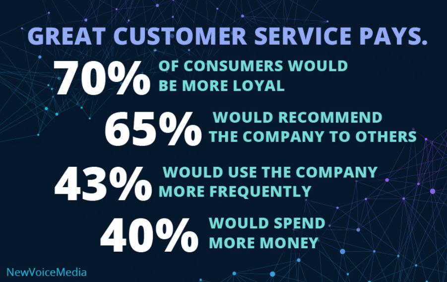 Grande serviço ao cliente