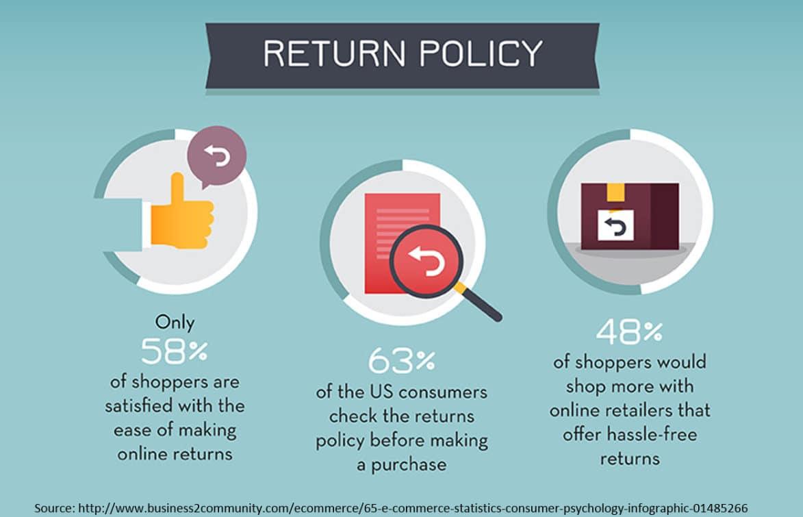 Política de devolução - retenção de clientes