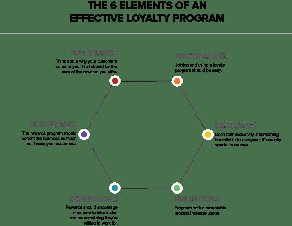 Programa de lealdade eficaz