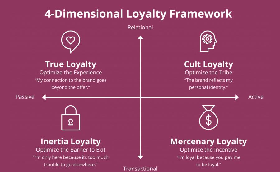 Quadro de lealdade