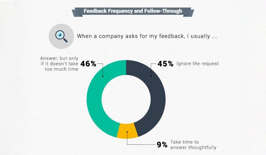 Seguimento de feedback