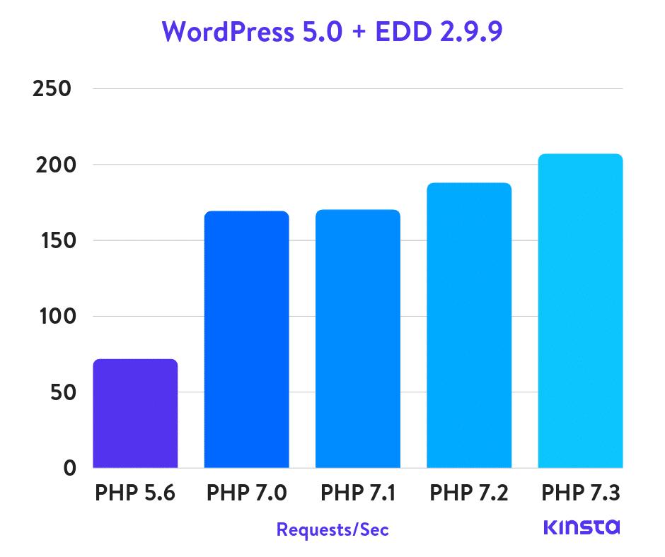 Benchmarks de WordPress 5.0 + Easy Digital Downloads PHP