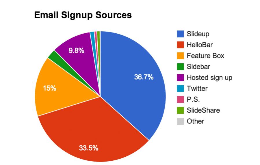 Fontes de inscrição de e-mail