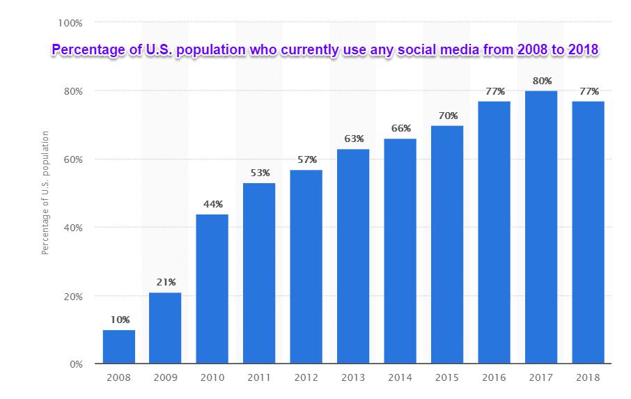 Uso de mídia social