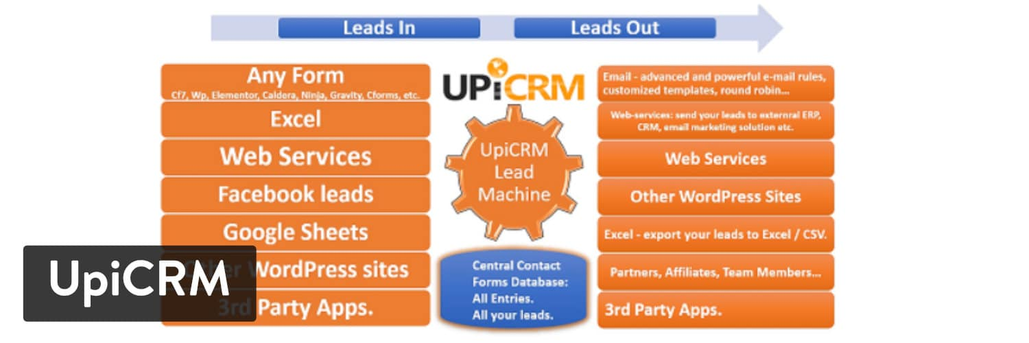 UPiCRM WordPress plugin