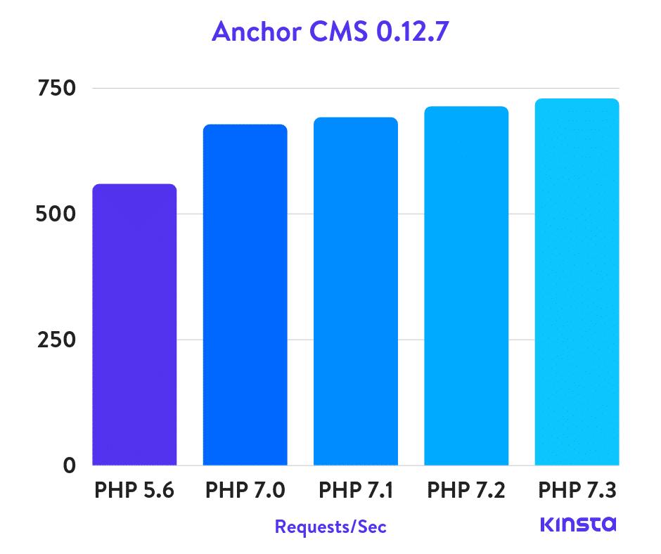 Benchmarks do Anchor CMS PHP