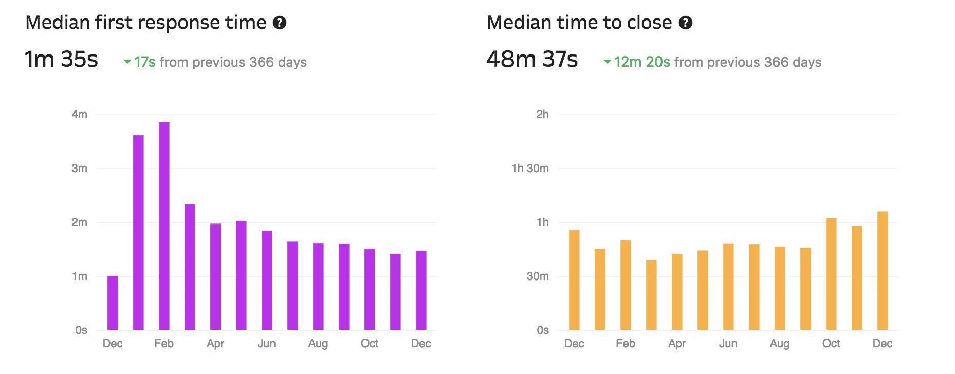Tempo médio de suporte (via Intercom)