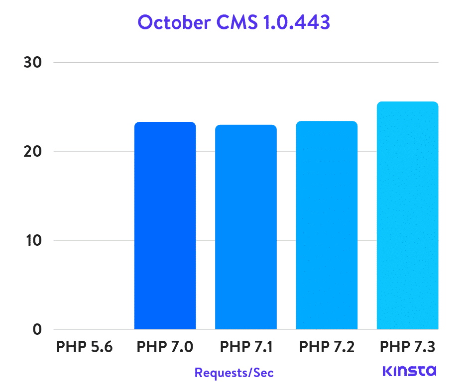 Benchmarks do PHP com October CMS