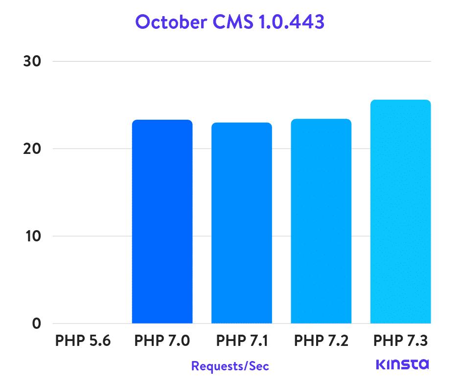 Benchmarks do PHP com October CMS