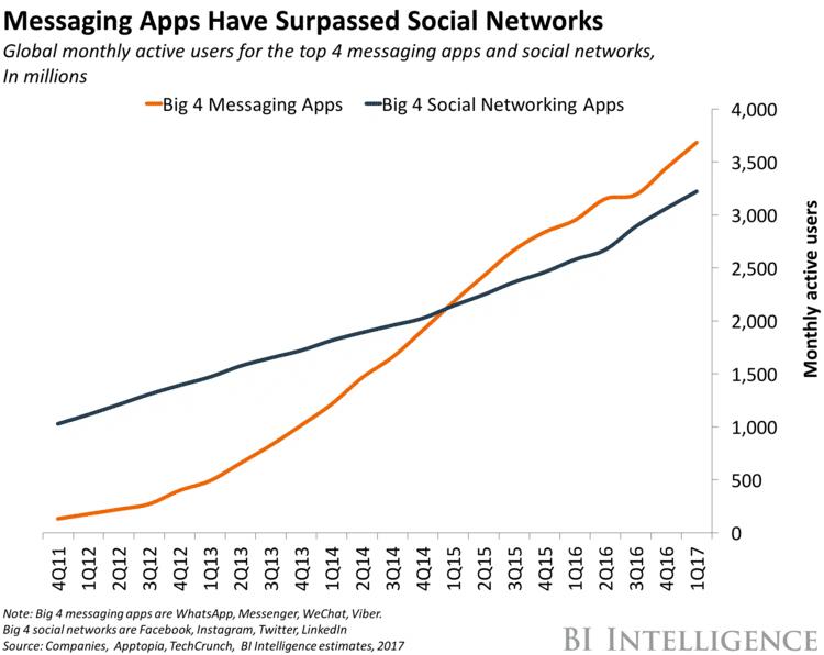 Aplicativos de mensagens vs redes sociais