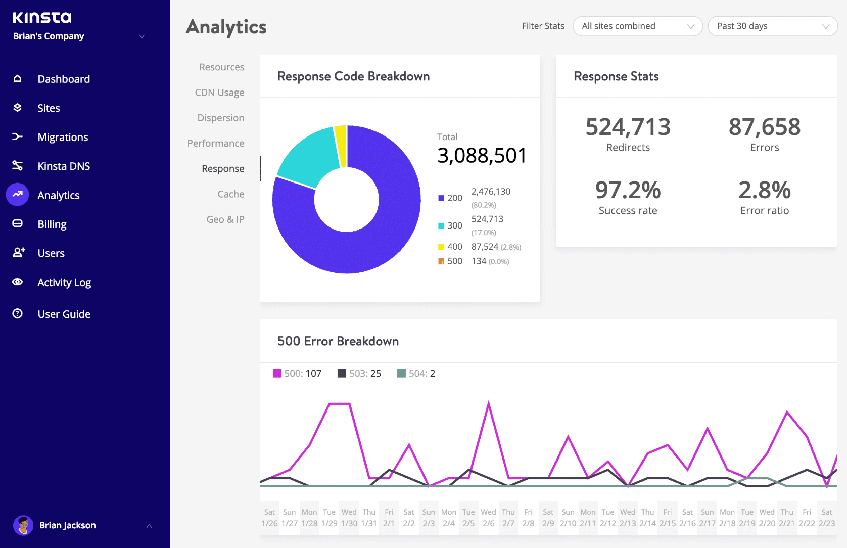 Códigos de resposta no MyKinsta Analytics