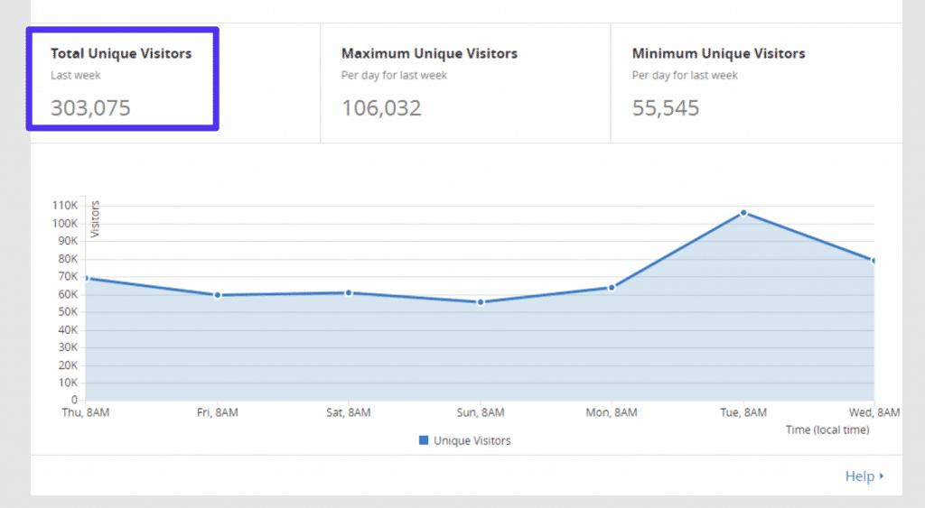 Contagem de visitantes do Cloudflare