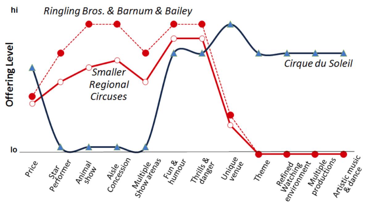 Exemplo de Estratégia do Oceano Azul