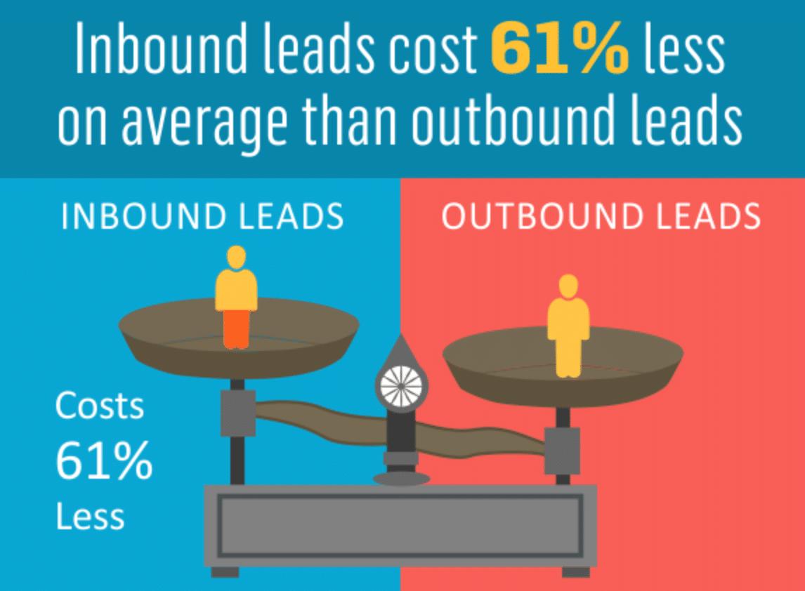 Leads de inbound vs. leads de outbound