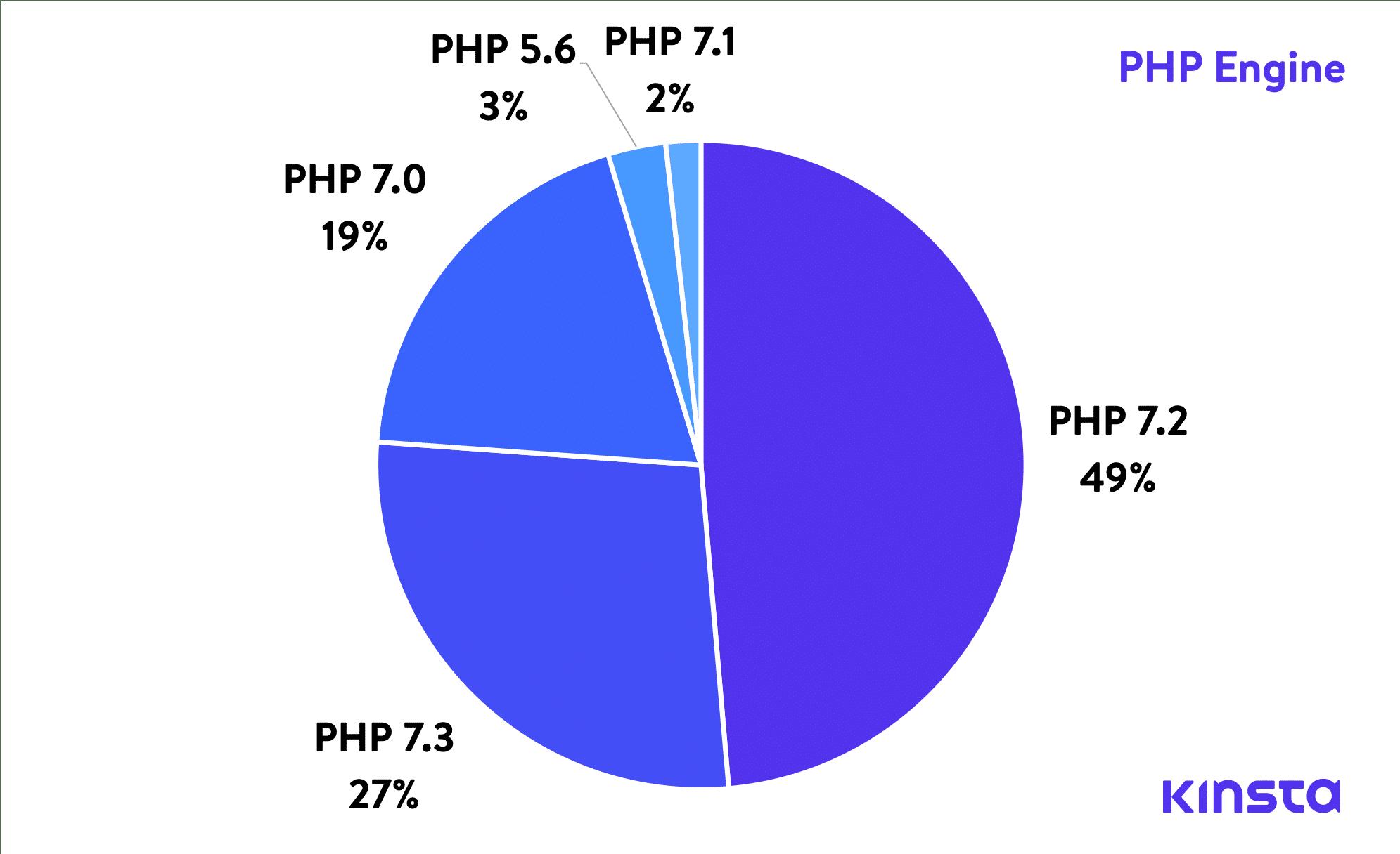 Mecanismos PHP