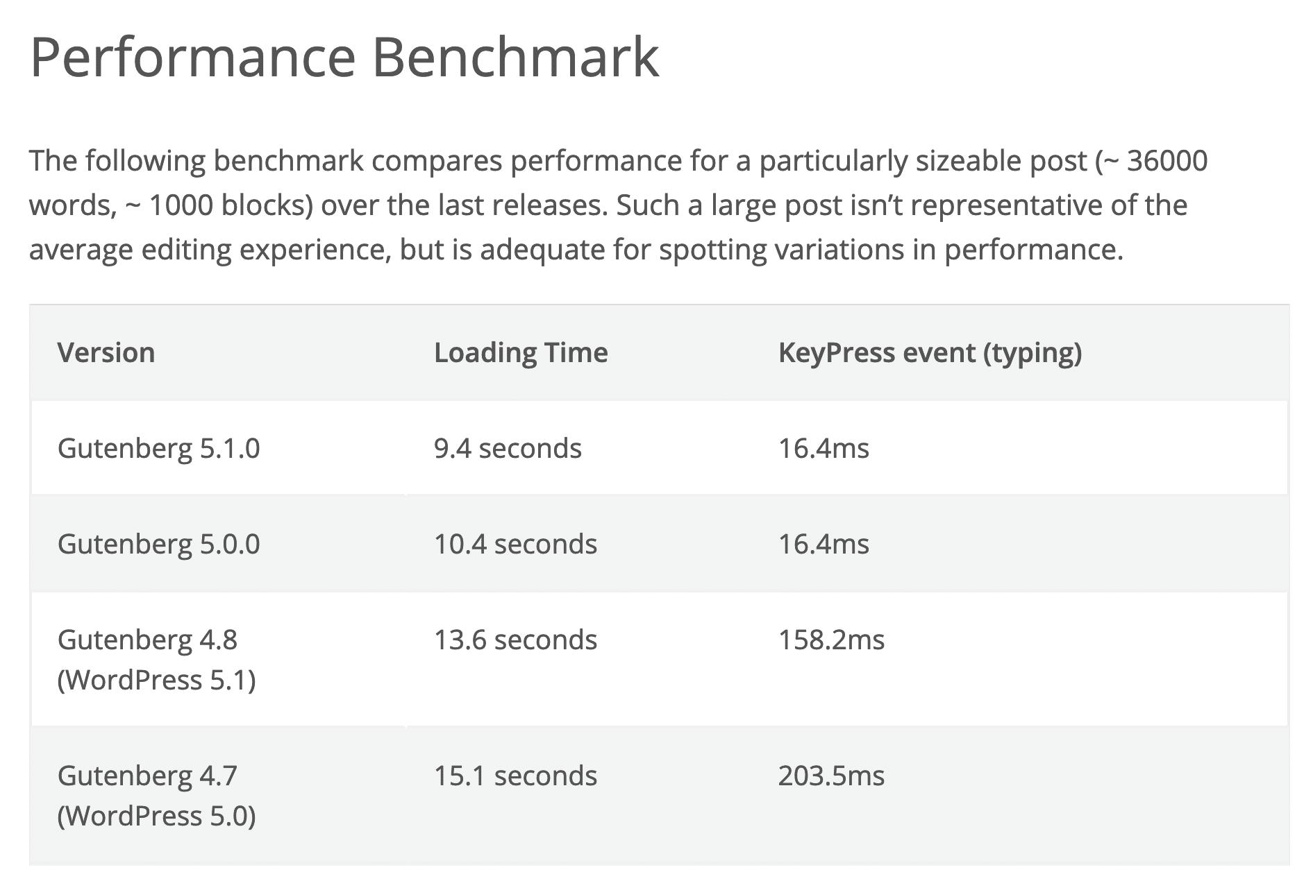 Benchmarks de desempenho do Gutenberg para versões diferentes