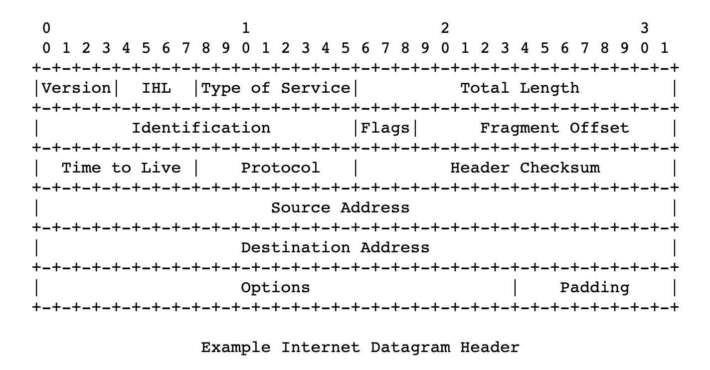 Cabeçalho do Datagrama da Internet